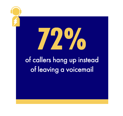 72% of callers hang up instead of leaving a voicemail